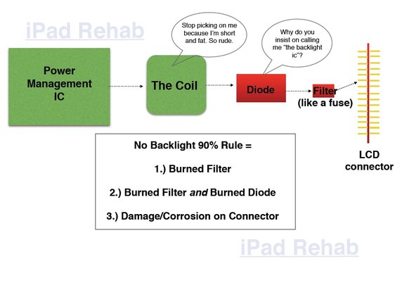 [QNCB_7524]  Backlight 101. It's Never the Coil. | Lcd Light Wiring Diagram |  | iPad Rehab